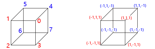 three.js多面体——顶点索引