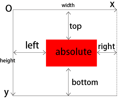 CSS绝对定位absolute