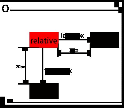CSS相对定位relative
