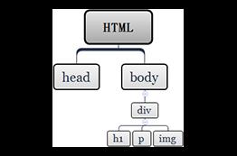 html文档结构树杈图