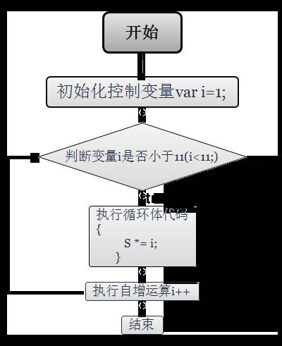 Javascript for循环