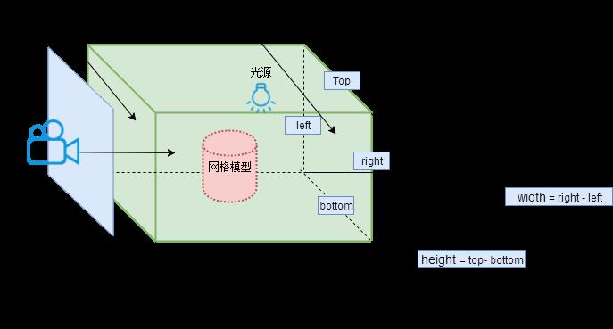 three.js正投影