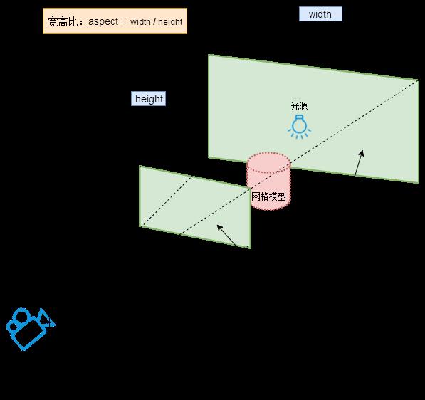 three.js透视投影