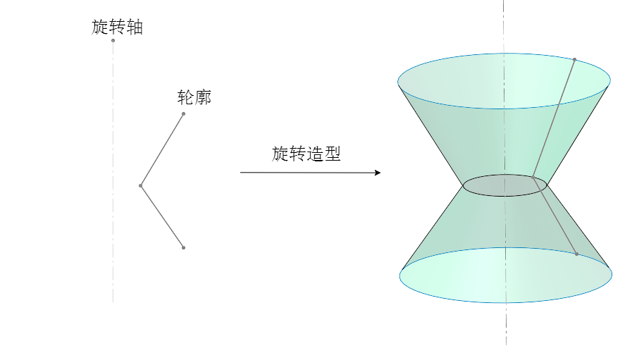 three.js旋转成型LatheGeometry
