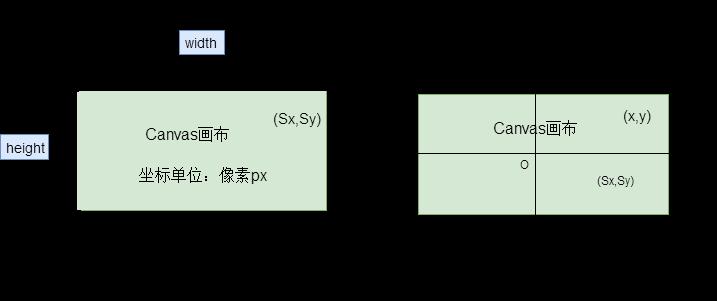 three.js世界坐标转化为屏幕坐标