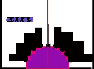 WebGL环境光模型