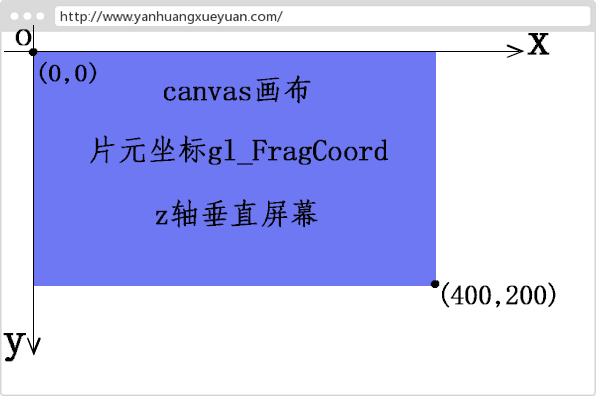 WebGL片元窗口坐标gl_FragCoord