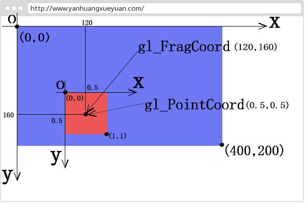 WebGL片元坐标gl_PointCoord