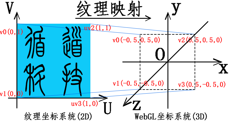 WebGL纹理坐标