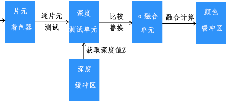 WebGLα融合单元