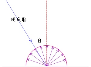 WebGL漫反射