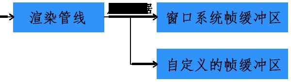 WebGL窗口系统帧缓冲区