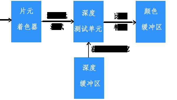 WebGL深度测试单元
