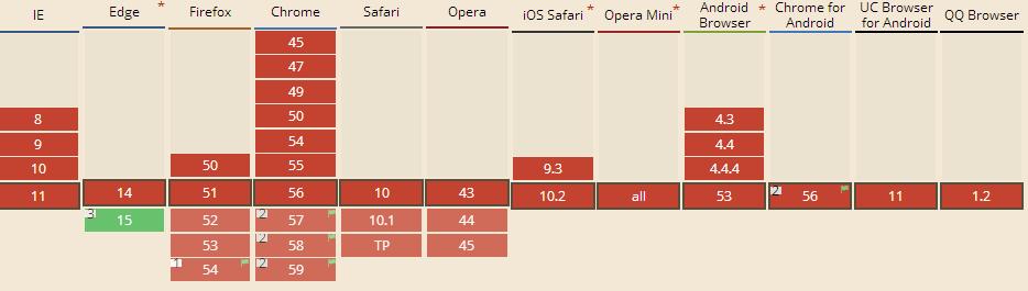 WebVR API浏览器支持状况